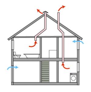 Системы вентиляции для частного дома